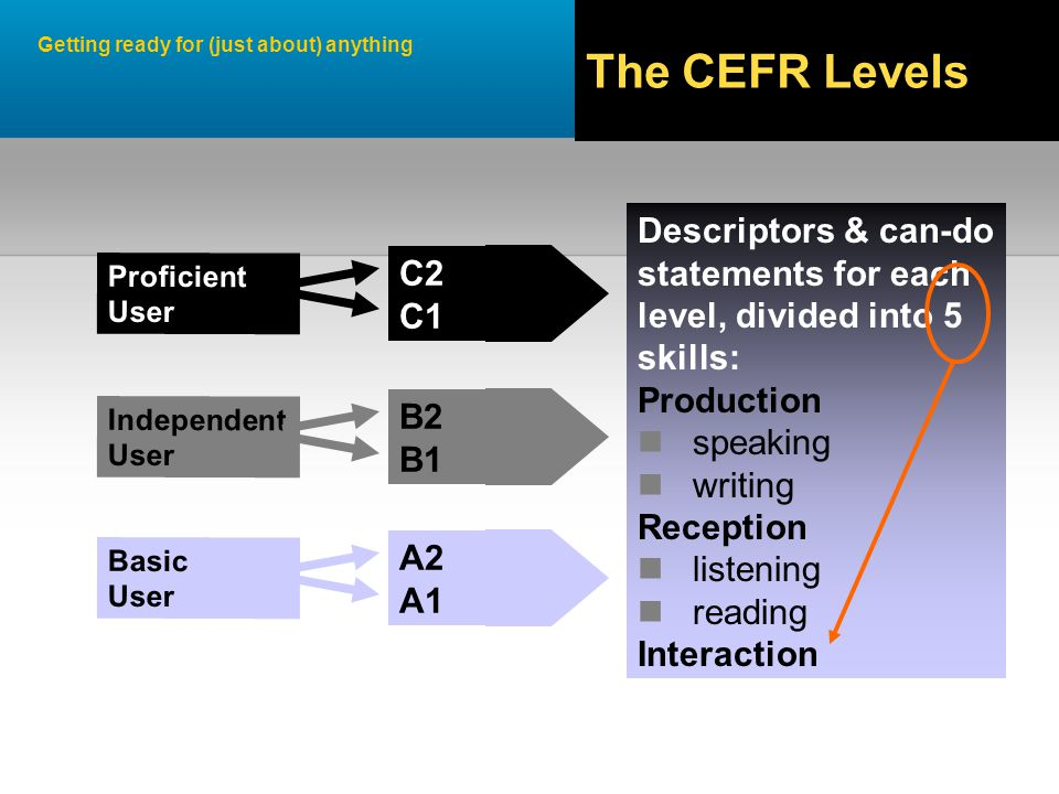 Getting ready for (just about) anything C2 C1 Descriptors & can-do statements for each level, divided into 5 skills: Production speaking writing Reception listening reading Interaction Proficient User B2 B1 Independent User A2 A1 Basic User The CEFR Levels