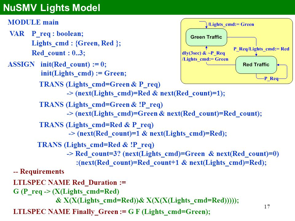 17 NuSMV Lights Model MODULE main VAR P_req : boolean; Lights_cmd : {Green, Red }; Red_count : 0..3; ASSIGN init(Red_count) := 0; init(Lights_cmd) := Green; TRANS (Lights_cmd=Green & P_req) -> (next(Lights_cmd)=Red & next(Red_count)=1); TRANS (Lights_cmd=Green & !P_req) -> (next(Lights_cmd)=Green & next(Red_count)=Red_count); TRANS (Lights_cmd=Red & P_req) -> (next(Red_count)=1 & next(Lights_cmd)=Red); TRANS (Lights_cmd=Red & !P_req) -> Red_count=3.
