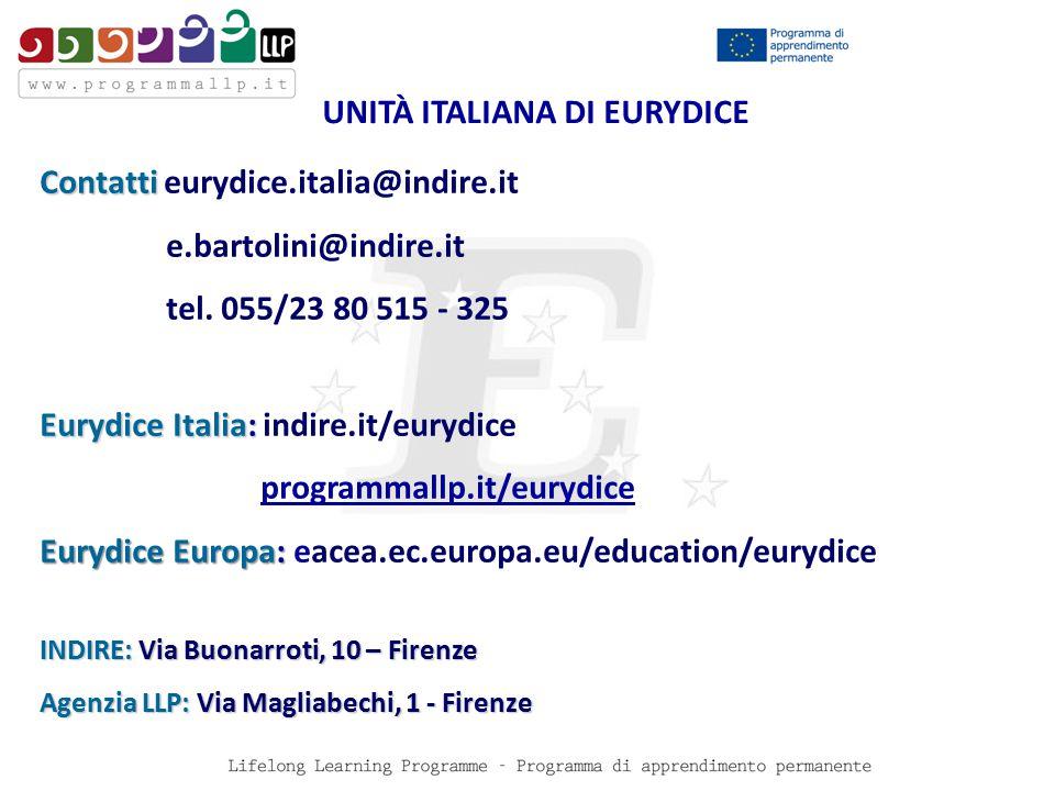 Contatti Contatti eurydice.italia@indire.it e.bartolini@indire.it tel.