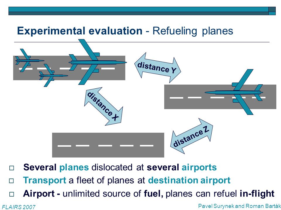 Experimental evaluation - Refueling planes FLAIRS 2007 Pavel Surynek and Roman Barták distance X distance Y distance Z  Several planes dislocated at several airports  Transport a fleet of planes at destination airport  Airport - unlimited source of fuel, planes can refuel in-flight