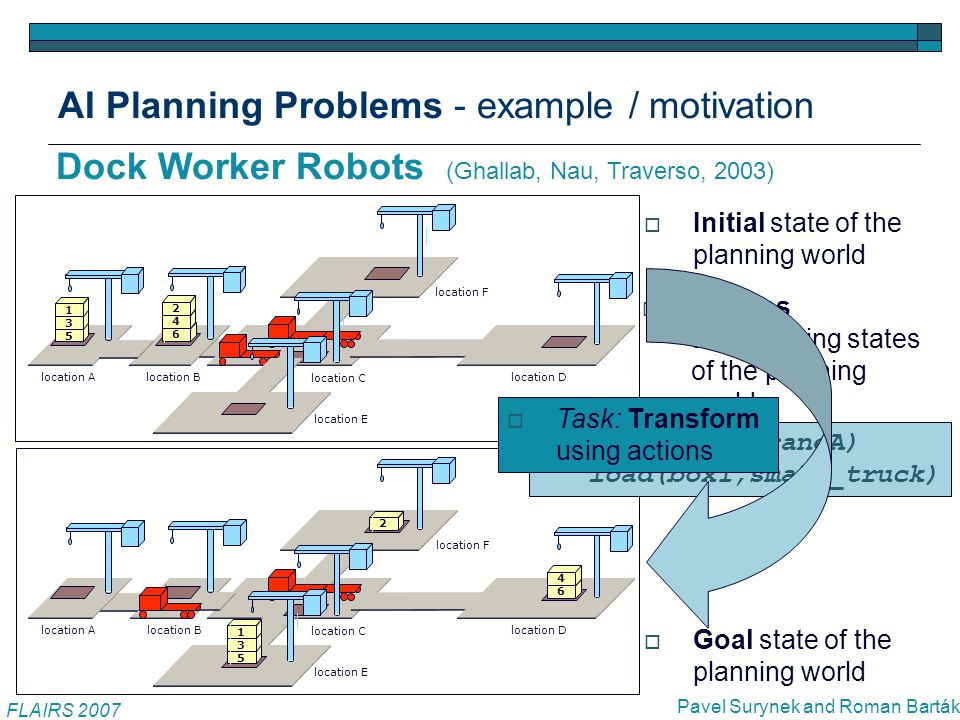 AI Planning Problems - optimal solution / existence  Initial state = set of atoms (empty(small_truck), on(box1, box3),...)  Perform actions A1=move(small_truck,locationA) A2=take(craneB,box2),...