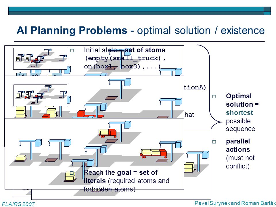 AI Planning Problems - optimal solution / existence  Initial state = set of atoms (empty(small_truck), on(box1, box3),...)  Perform actions A1=move(small_truck,locationA) A2=take(craneB,box2),...