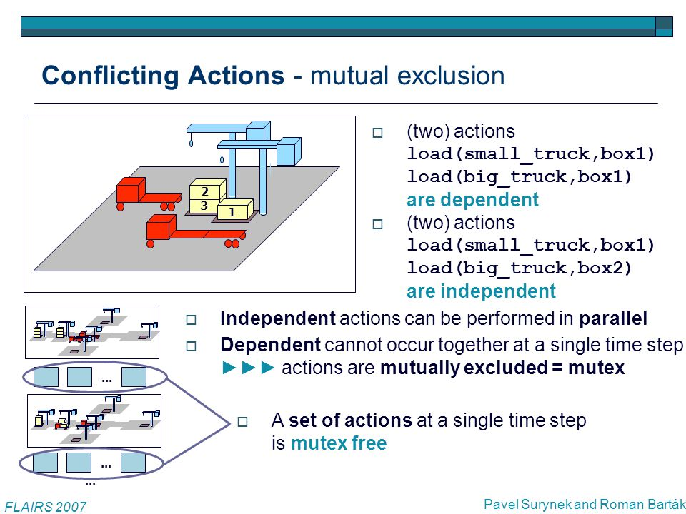 Conflicting Actions - mutual exclusion FLAIRS 2007 Pavel Surynek and Roman Barták  (two) actions load(small_truck,box1) load(big_truck,box1) are dependent  (two) actions load(small_truck,box1) load(big_truck,box2) are independent 3 1 2 1  Independent actions can be performed in parallel  Dependent cannot occur together at a single time step ►►► actions are mutually excluded = mutex...