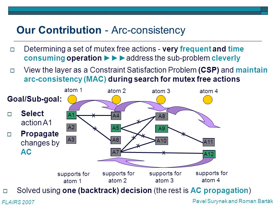 Why Arc-consistency - several notes FLAIRS 2007 Pavel Surynek and Roman Barták  AC represents a good compromise between time consumption and strength of propagation  Stronger consistency - Singleton AC provides slightly better propagation, but very time consuming  Weaker consistency - Forward checking is fast, but propagates only in neighborhood of the change  Planning graphs are large - hundreds of atoms per layer, hundreds of supporting actions per atom ►►► large search space
