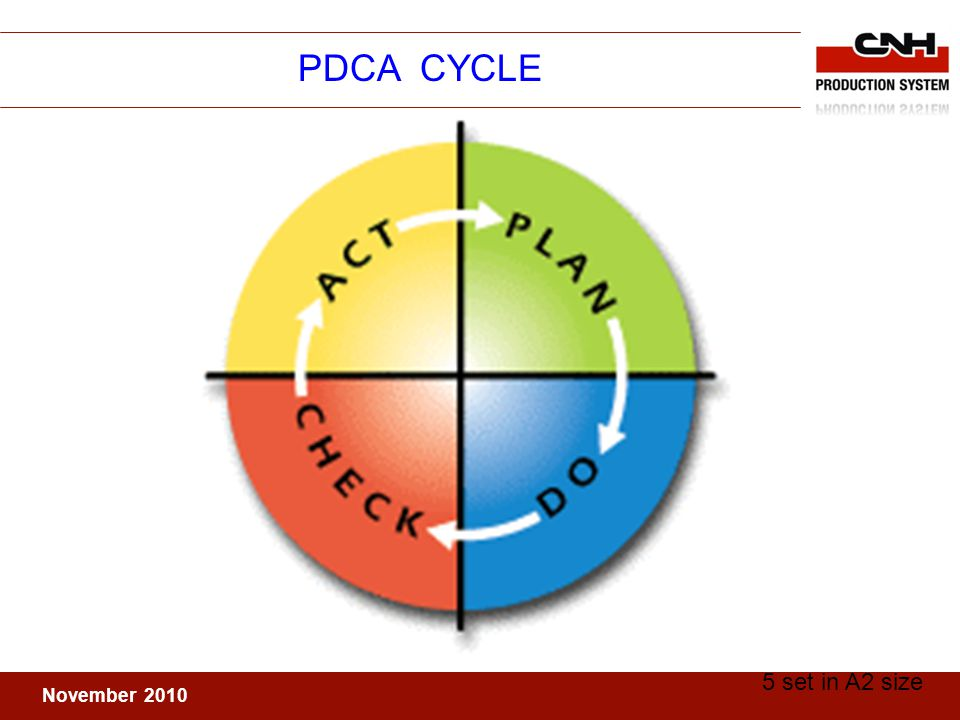 November 2010 PDCA CYCLE 5 set in A2 size