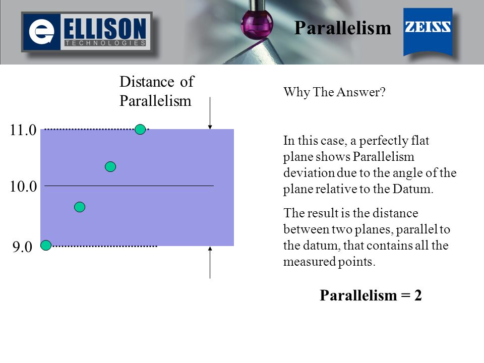 11.0 9.0 Distance of Parallelism 10.0 Parallelism Parallelism = 2 Why The Answer.