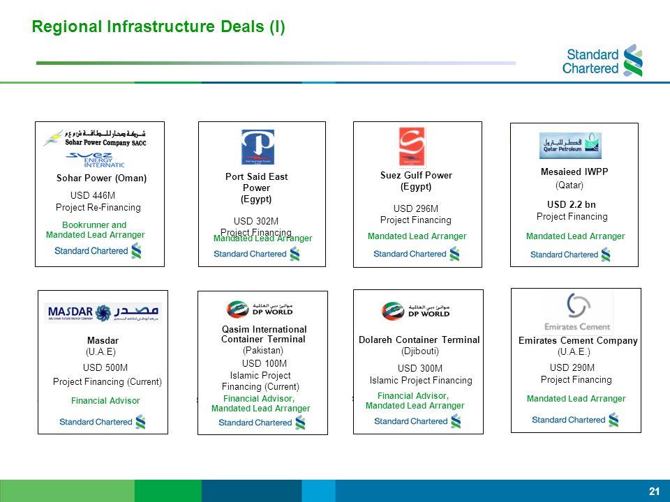 21 Regional Infrastructure Deals (I) (U.A.E) USD 855m Project Financing Umm-Al-Naar IWPP (U.A.E) USD 855m Project Financing Mandated Lead Arranger Mesaieed IWPP (Qatar) Project Financing USD 2.2 bn Mandated Lead Arranger Sohar Power (Oman) USD 446M Project Re-Financing Bookrunner and Mandated Lead Arranger Port Said East Power (Egypt) USD 302M Project Financing Mandated Lead Arranger Suez Gulf Power (Egypt) USD 296M Project Financing Umm-Al-Naar IWPP (U.A.E) USD 855m Project Financing Umm-Al-Naar IWPP (U.A.E) USD 855m Project Financing Mandated Lead Arranger Dolareh Container Terminal (Djibouti) USD 300M Islamic Project Financing Financial Advisor, Mandated Lead Arranger XXX (XXX) USD XXX Project Financing Mandated Lead Arranger (U.A.E.) USD 290M Project Financing Mandated Lead Arranger Emirates Cement Company Umm-Al-Naar IWPP (U.A.E) USD 855m Project Financing Umm-Al-Naar IWPP (U.A.E) USD 855m Project Financing Mandated Lead Arranger Masdar (U.A.E) USD 500M Project Financing (Current) Financial Advisor Umm-Al-Naar IWPP (U.A.E) USD 855m Project Financing Umm-Al-Naar IWPP (U.A.E) USD 855m Project Financing Mandated Lead Arranger Qasim International Container Terminal (Pakistan) USD 100M Islamic Project Financing (Current) Financial Advisor, Mandated Lead Arranger