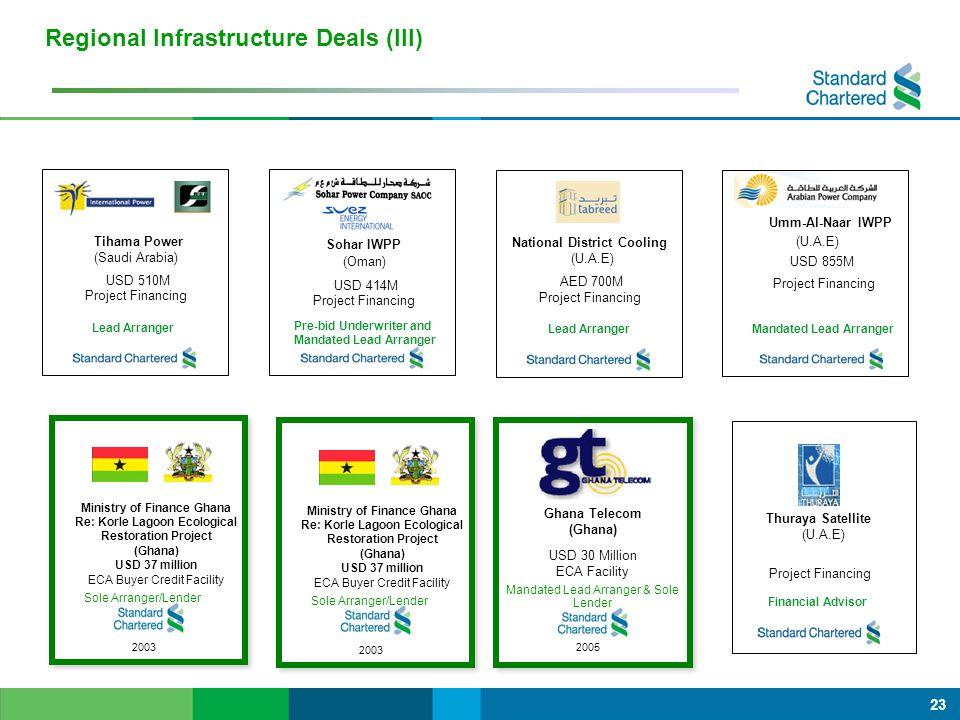 23 National District Cooling (U.A.E) AED 700M Project Financing Lead Arranger Mandated Lead Arranger Project Financing USD 855M Umm-Al-Naar IWPP (U.A.E) Tihama Power (Saudi Arabia) USD 510M Project Financing Lead Arranger Sohar IWPP (Oman) USD 414M Project Financing Pre-bid Underwriter and Mandated Lead Arranger Regional Infrastructure Deals (III) Thuraya Satellite (U.A.E) Project Financing Financial Advisor Sole Arranger/Lender 2003 Ministry of Finance Ghana Re: Korle Lagoon Ecological Restoration Project (Ghana) USD 37 million ECA Buyer Credit Facility Ghana Telecom (Ghana) USD 30 Million ECA Facility Mandated Lead Arranger & Sole Lender 2005 Sole Arranger/Lender 2003 Ministry of Finance Ghana Re: Korle Lagoon Ecological Restoration Project (Ghana) USD 37 million ECA Buyer Credit Facility