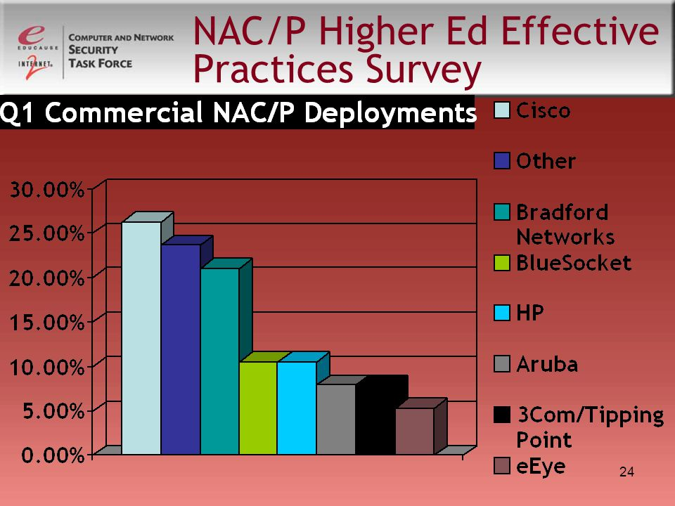 24 NAC/P Higher Ed Effective Practices Survey
