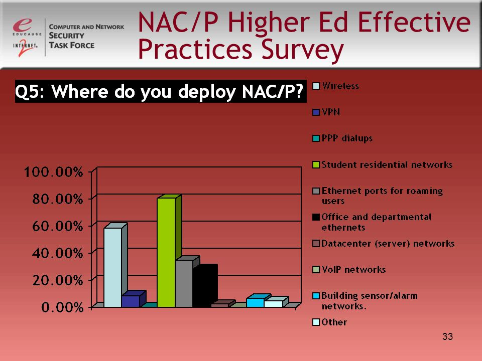 33 NAC/P Higher Ed Effective Practices Survey