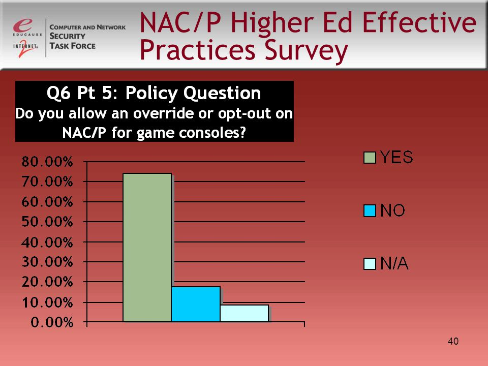 40 NAC/P Higher Ed Effective Practices Survey