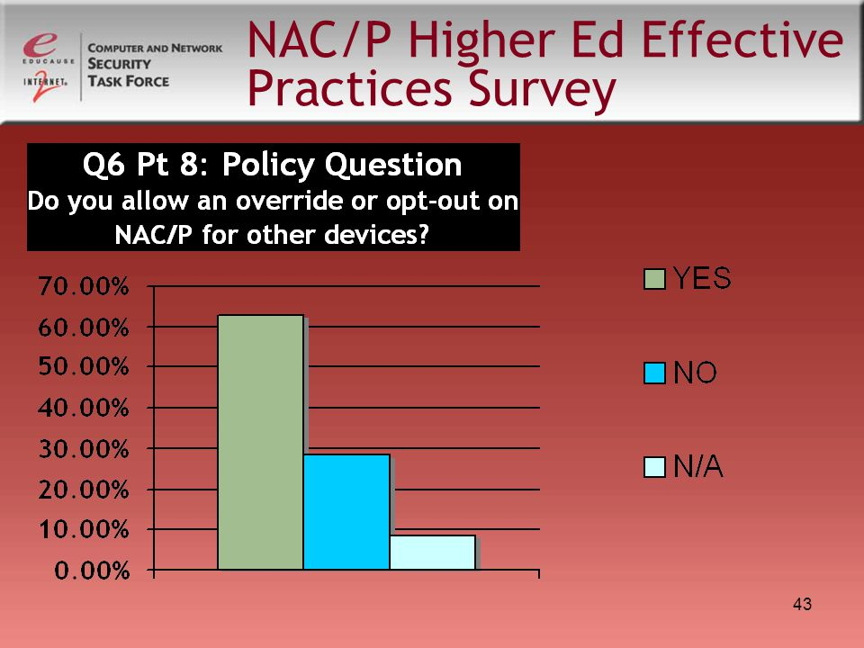 43 NAC/P Higher Ed Effective Practices Survey