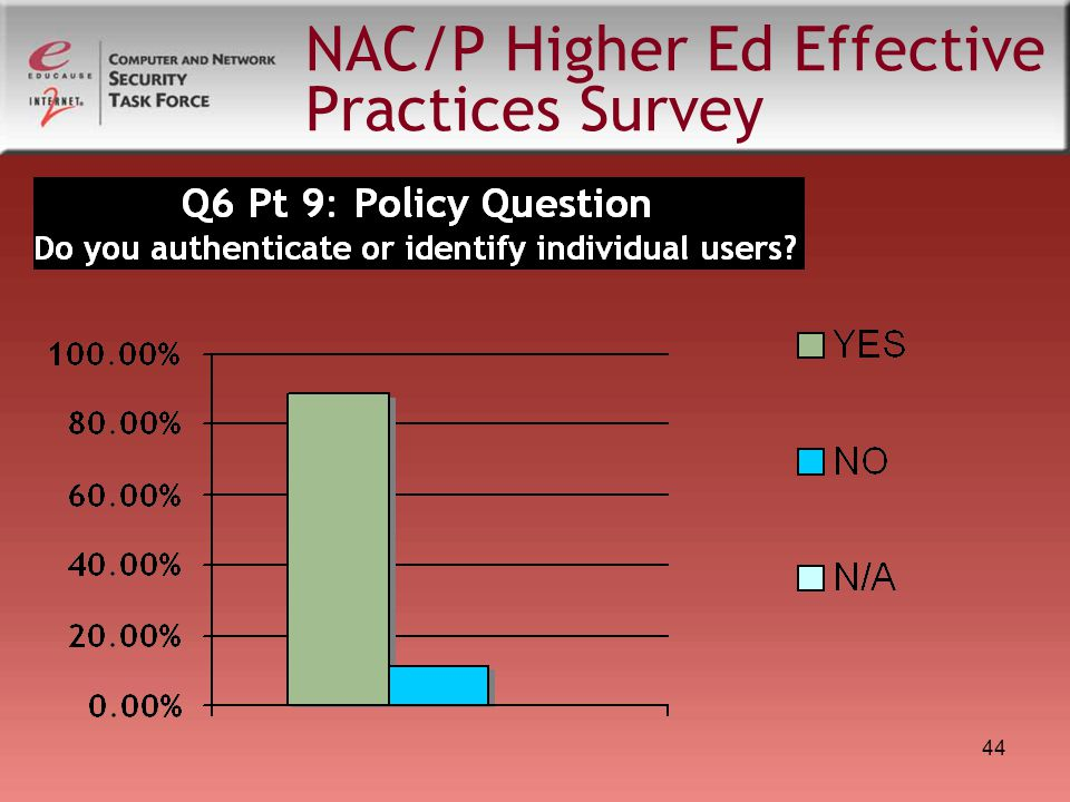 44 NAC/P Higher Ed Effective Practices Survey