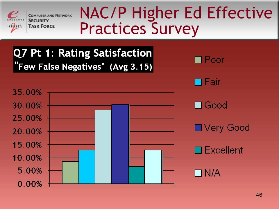 46 NAC/P Higher Ed Effective Practices Survey