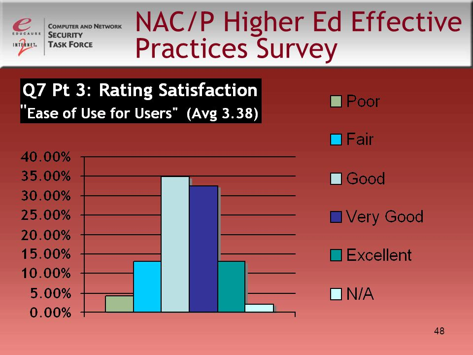 48 NAC/P Higher Ed Effective Practices Survey