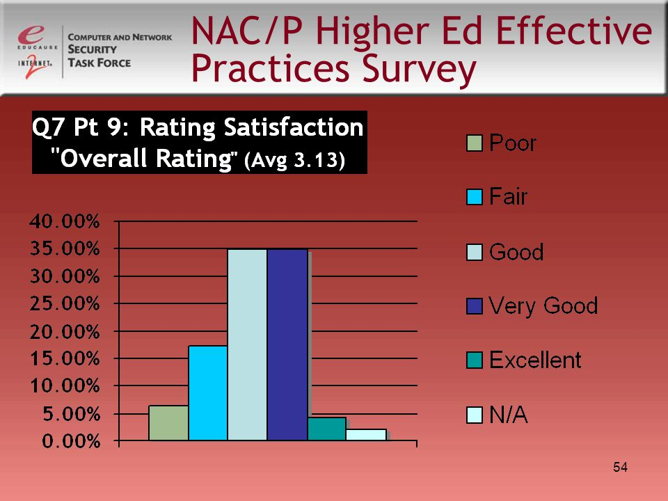54 NAC/P Higher Ed Effective Practices Survey