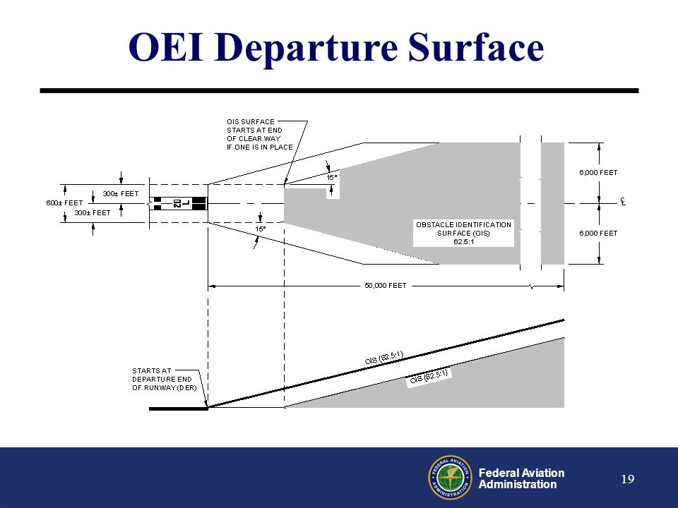 Federal Aviation Administration 20 Action Plan ARP: Develop guidance consistent with this decision ATO: Work with airports to develop operational guidance using existing infrastructure (e.g., outer taxiways) AVS: Provide guidance to supercede TIL 02-005A and emphasize that draft TIL 03-040 has been withdrawn Provide guidance to National Flight Procedures Group exempting the application of the above guidance during the bi-annual review process for existing procedures Update and refine the Safety Assessment Toolset Review standards based on updated toolset