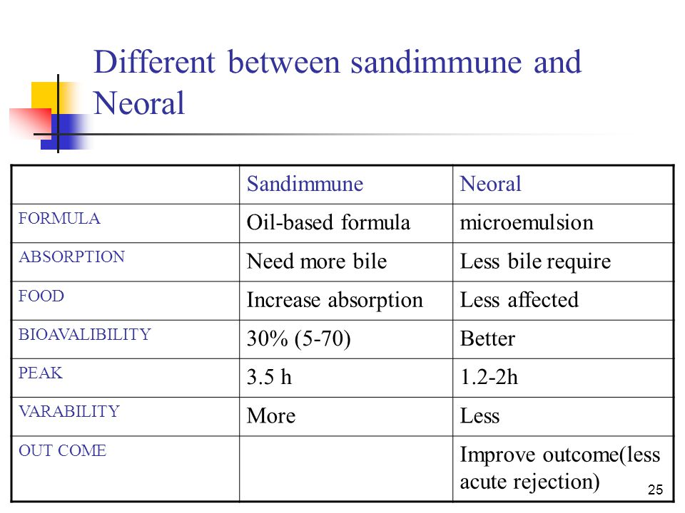 25 Different between sandimmune and Neoral SandimmuneNeoral FORMULA Oil-based formulamicroemulsion ABSORPTION Need more bileLess bile require FOOD Inc