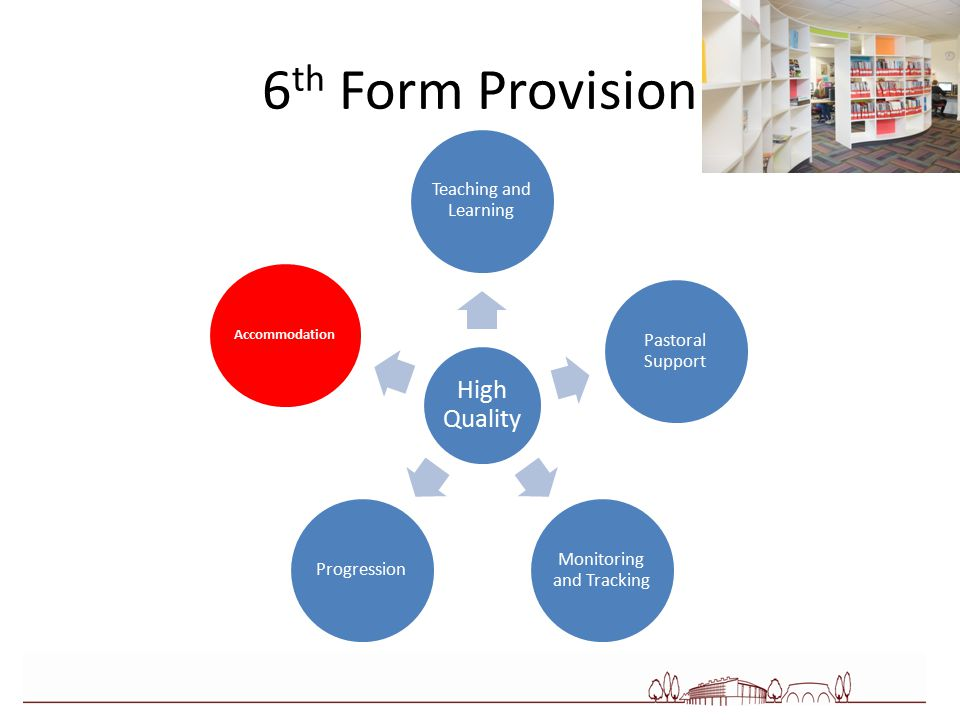 6 th Form Provision High Quality Teaching and Learning Pastoral Support Monitoring and Tracking Progression Accommodation