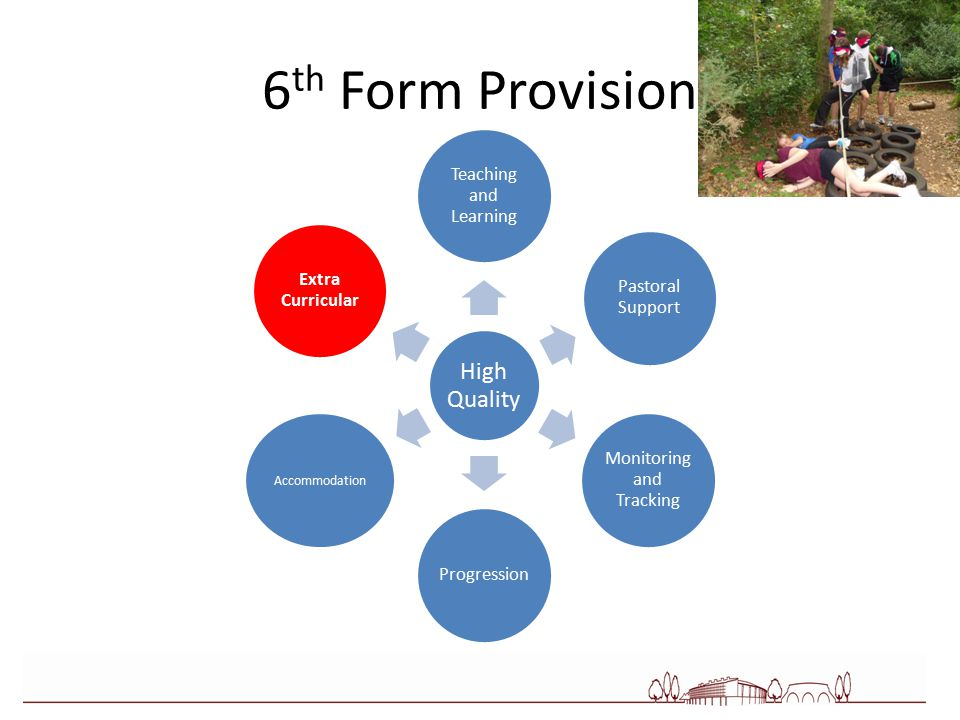 6 th Form Provision High Quality Teaching and Learning Pastoral Support Monitoring and Tracking Progression Accommodation Extra Curricular