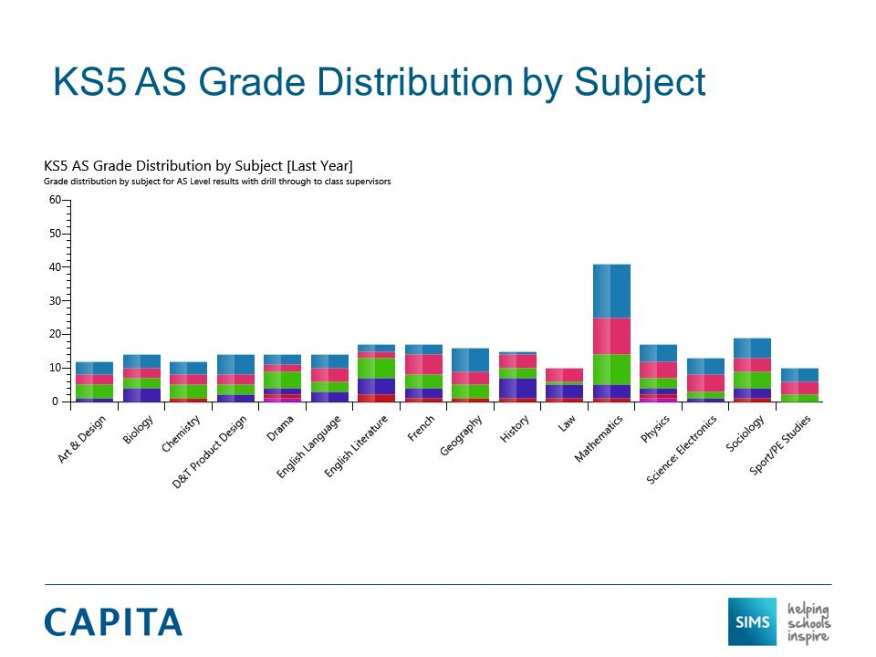 KS5 AS Grade Distribution by Subject