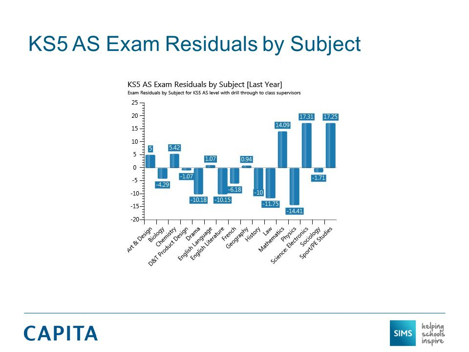 KS5 AS Exam Residuals by Subject