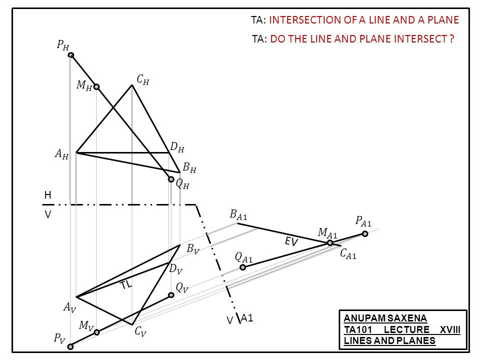 ANUPAM SAXENA TA101 LECTURE XVIII LINES AND PLANES TA: INTERSECTION OF A LINE AND A PLANE TL H V V A1 EV TA: DO THE LINE AND PLANE INTERSECT
