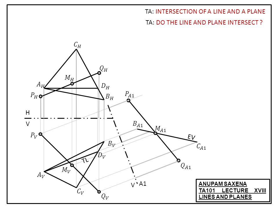 ANUPAM SAXENA TA101 LECTURE XVIII LINES AND PLANES TA: INTERSECTION OF A LINE AND A PLANE TL H V V A1 EV TA: DO THE LINE AND PLANE INTERSECT ?