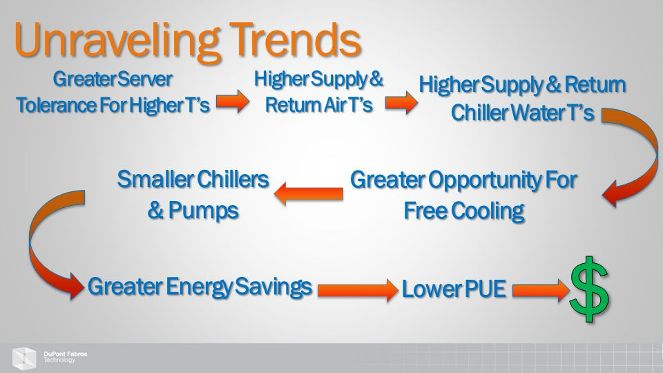 Greater Server Tolerance For Higher T's Higher Supply & Return Chiller Water T's Greater Opportunity For Free Cooling Smaller Chillers & Pumps Greater Energy Savings Lower PUE Higher Supply & Return Air T's Unraveling Trends