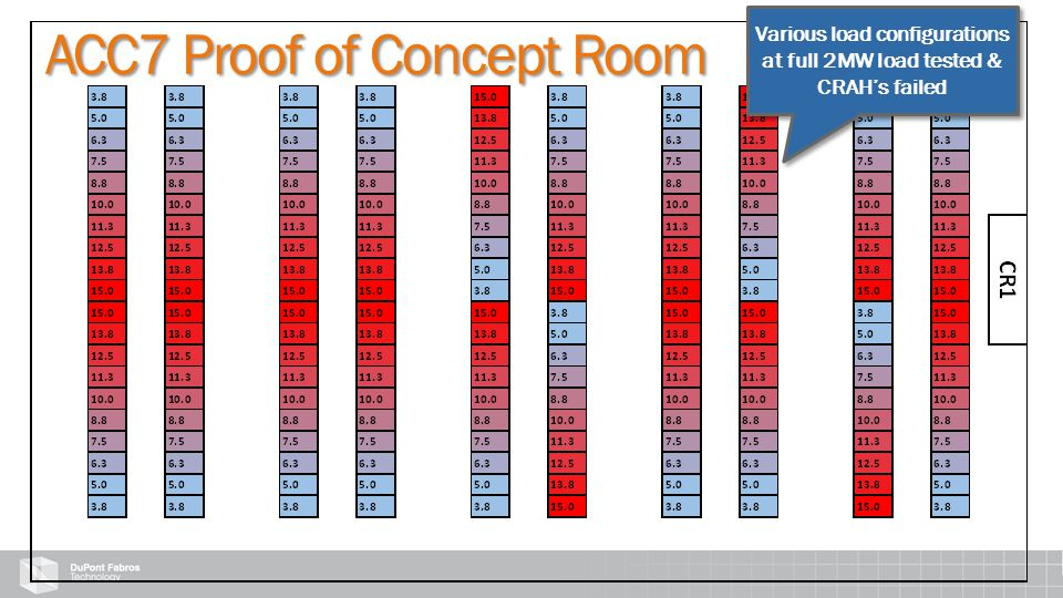 ACC7 Proof of Concept Room ACC7 Proof of Concept Room Various load configurations at full 2MW load tested & CRAH's failed