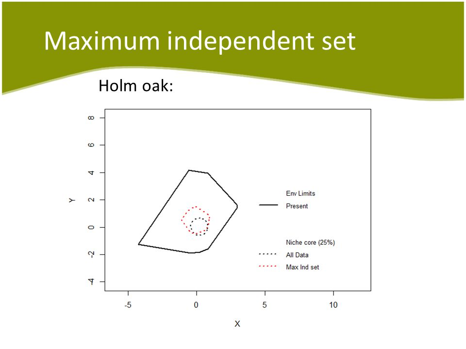 Maximum independent set Holm oak: