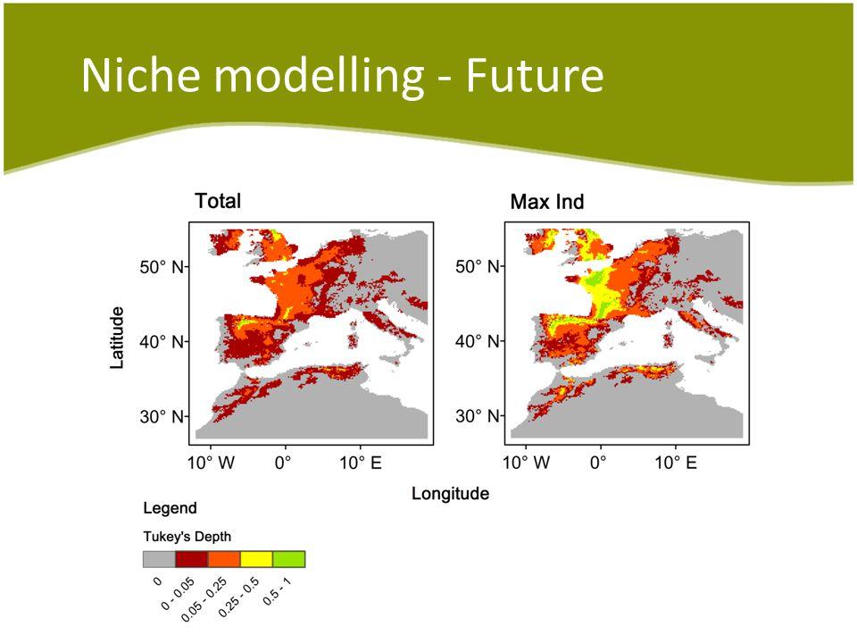 Niche modelling - Future