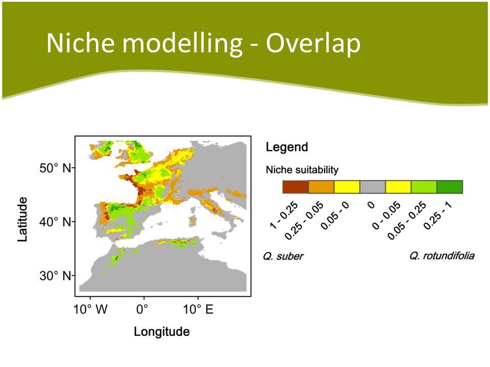 Niche modelling - Overlap