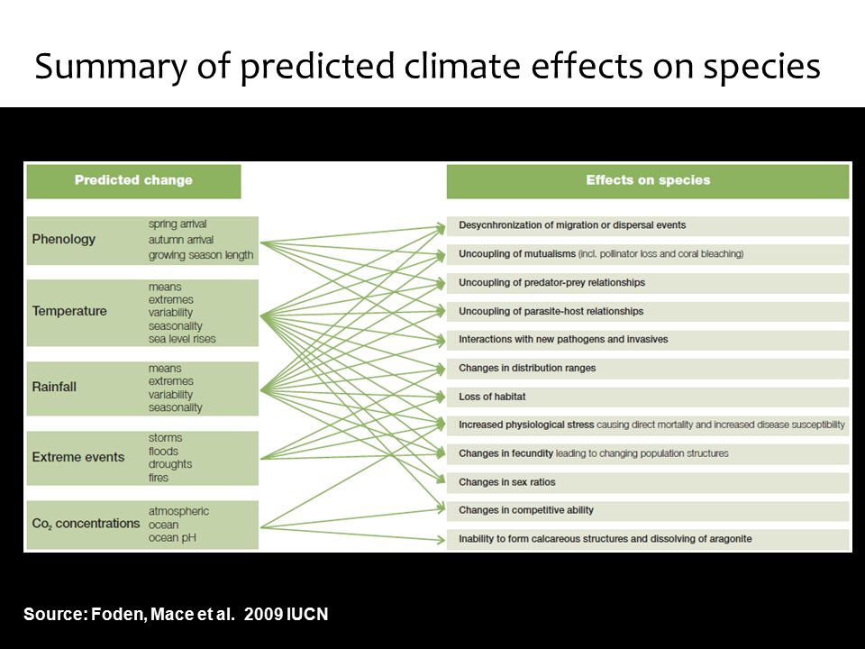 Summary of predicted climate effects on species Source: Foden, Mace et al. 2009 IUCN