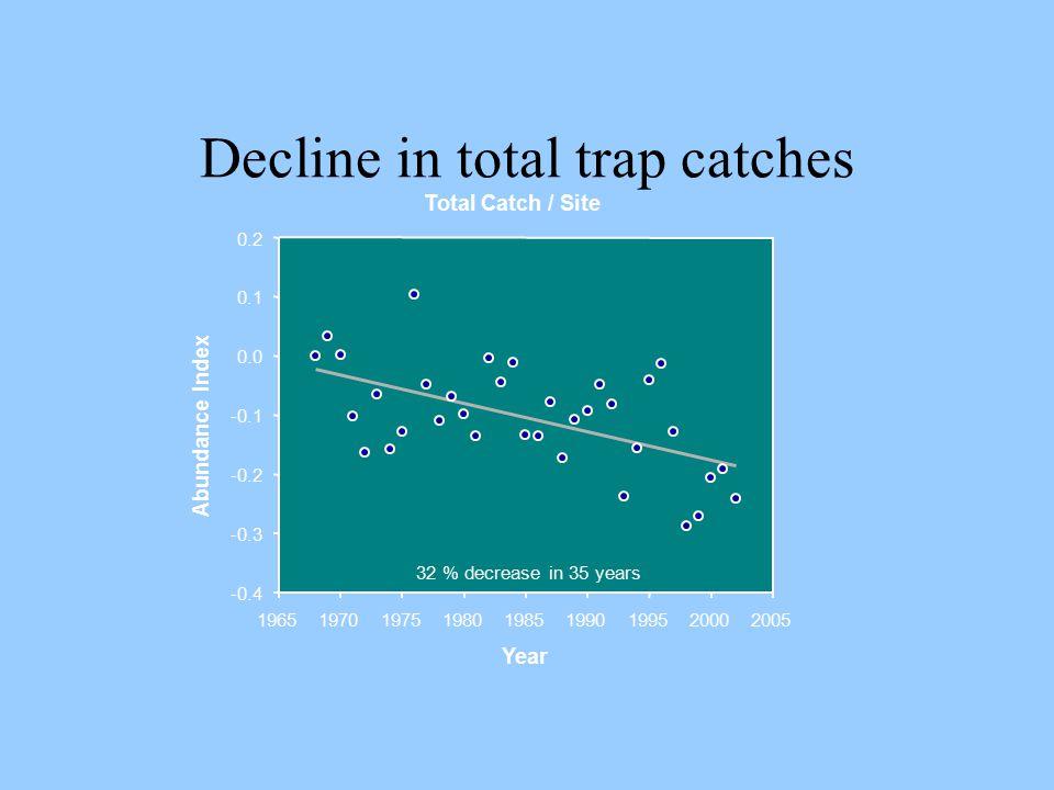 Decline in total trap catches Total Catch / Site Year 196519701975198019851990199520002005 Abundance Index -0.4 -0.3 -0.2 -0.1 0.0 0.1 0.2 32 % decrea