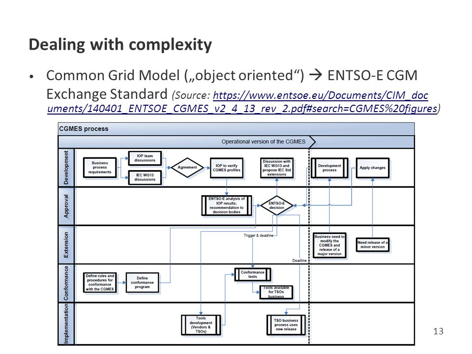 "Dealing with complexity Common Grid Model (""object oriented )  ENTSO-E CGM Exchange Standard (Source: https://www.entsoe.eu/Documents/CIM_doc uments/140401_ENTSOE_CGMES_v2_4_13_rev_2.pdf#search=CGMES%20figures) 13"