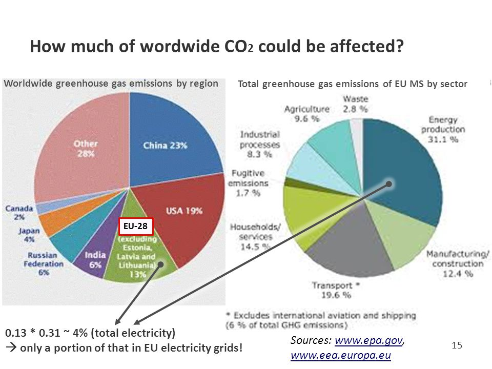 How much of wordwide CO 2 could be affected.