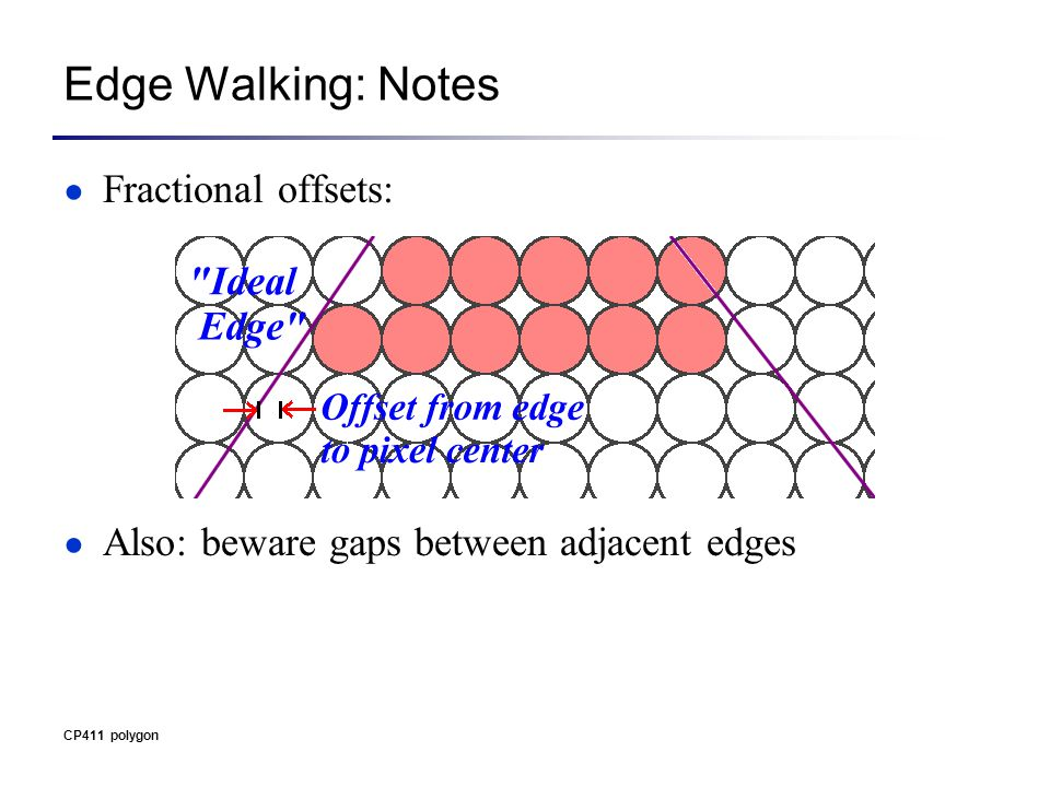CP411 polygon Edge Walking: Notes ● Fractional offsets: ● Also: beware gaps between adjacent edges