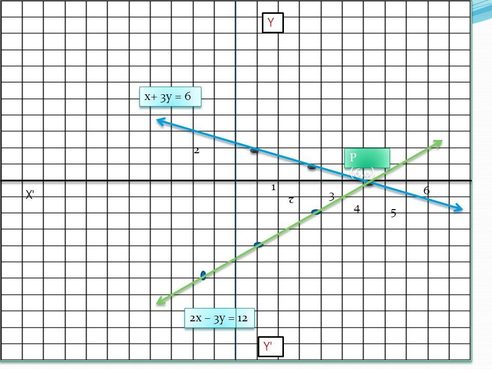 1 2 3 4 5 6 2 x+ 3y = 6 2x – 3y = 12 Y Y X P (6,0)