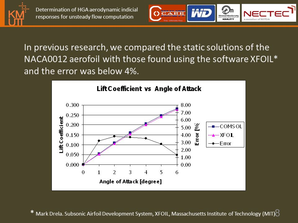 Determination of HGA aerodynamic indicial responses for unsteady flow computation In previous research, we compared the static solutions of the NACA0012 aerofoil with those found using the software XFOIL* and the error was below 4%.