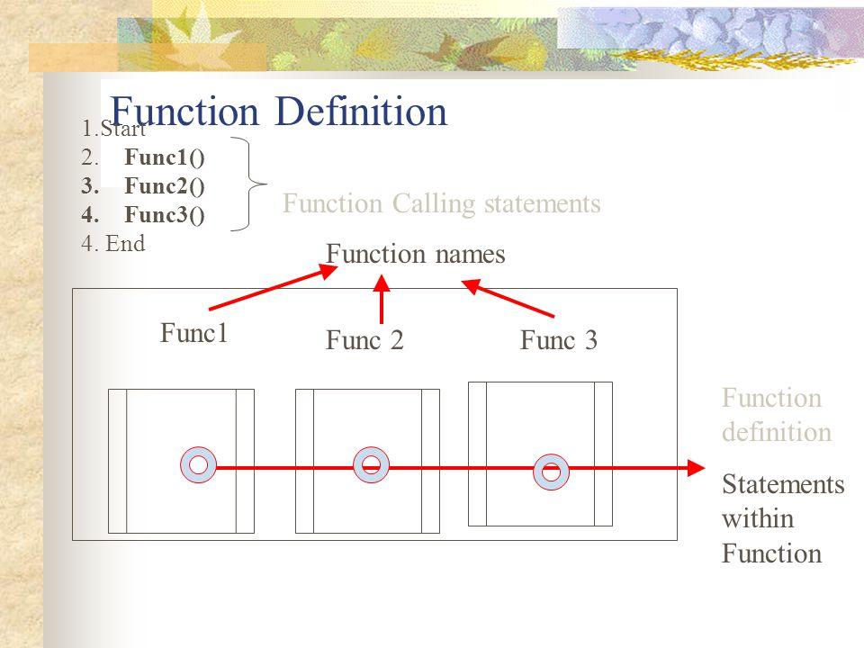Function Definition Func 2 Func1 Func 3 1.Start 2.Func1() 3.Func2() 4.Func3() 4. End Function names Function definition Statements within Function Fun
