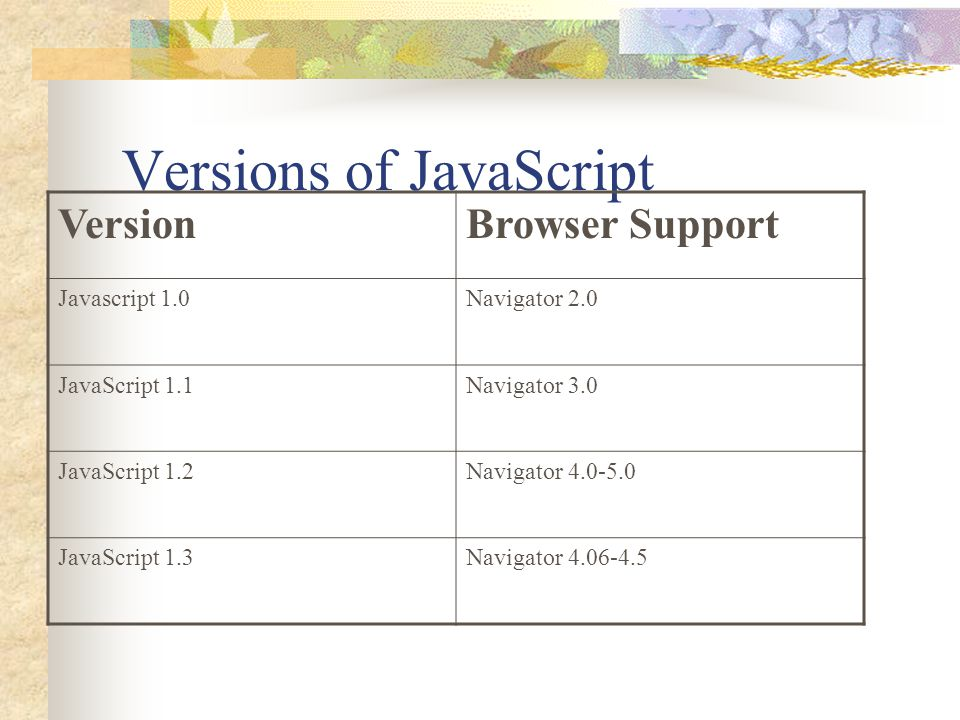 Versions of JavaScript VersionBrowser Support Javascript 1.0Navigator 2.0 JavaScript 1.1Navigator 3.0 JavaScript 1.2Navigator 4.0-5.0 JavaScript 1.3Na