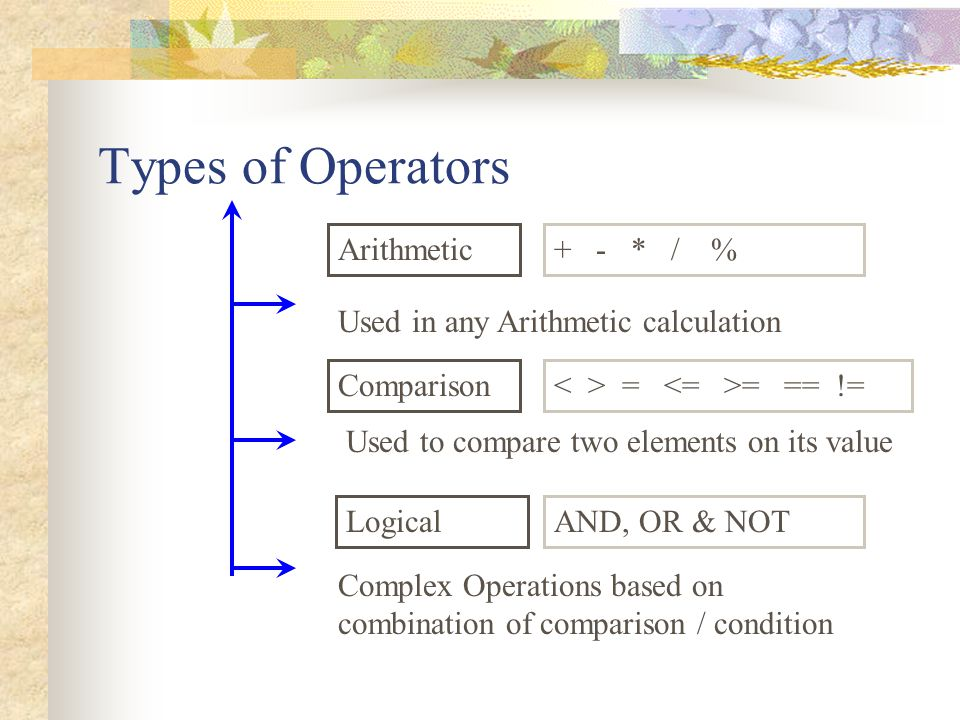 Types of Operators Logical Comparison Arithmetic AND, OR & NOT = = == != + - * / % Used in any Arithmetic calculation Used to compare two elements on