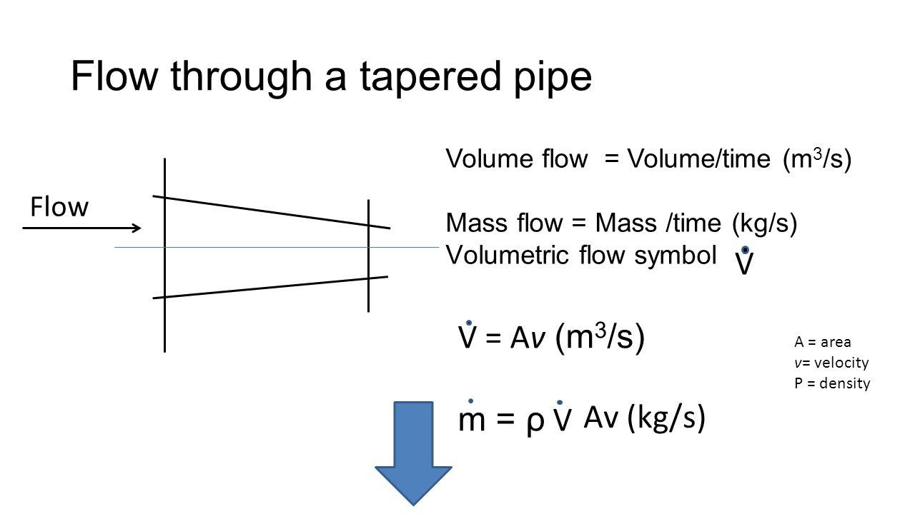 Flow through a tapered pipe Flow Volume flow = Volume/time (m 3 /s) Mass flow = Mass /time (kg/s) Volumetric flow symbol V V = Av (m 3 /s) m = ρ V A = area v= velocity Ρ = density Av (kg/s)