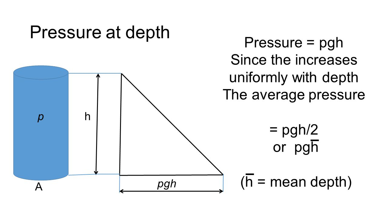 Pressure at depth h pgh p A Pressure = pgh Since the increases uniformly with depth The average pressure = pgh/2 or pgh (h = mean depth)