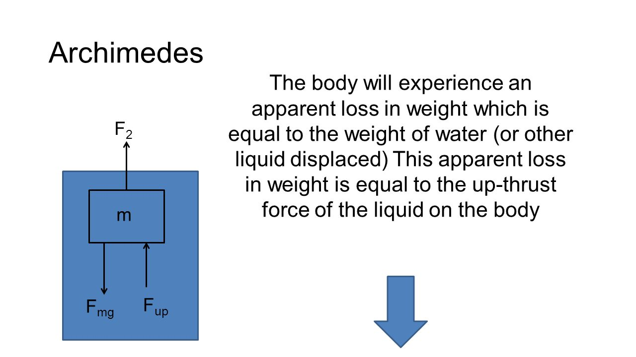 Archimedes The body will experience an apparent loss in weight which is equal to the weight of water (or other liquid displaced) This apparent loss in weight is equal to the up-thrust force of the liquid on the body F2F2 m F mg F up