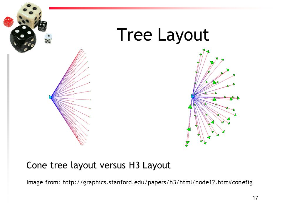 17 Tree Layout Cone tree layout versus H3 Layout Image from: http://graphics.stanford.edu/papers/h3/html/node12.htm#conefig