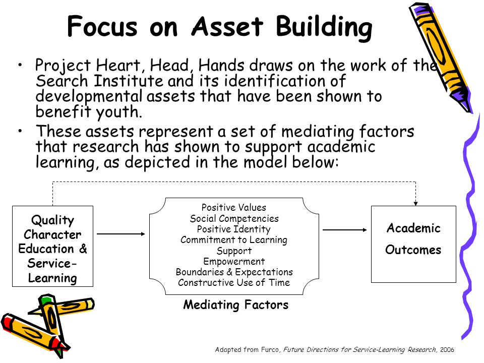 Focus on Asset Building Project Heart, Head, Hands draws on the work of the Search Institute and its identification of developmental assets that have been shown to benefit youth.