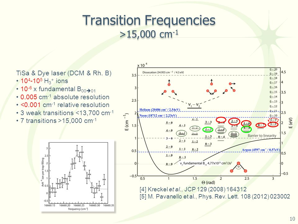 Transition Frequencies >15,000 cm -1 TiSa & Dye laser (DCM & Rh.
