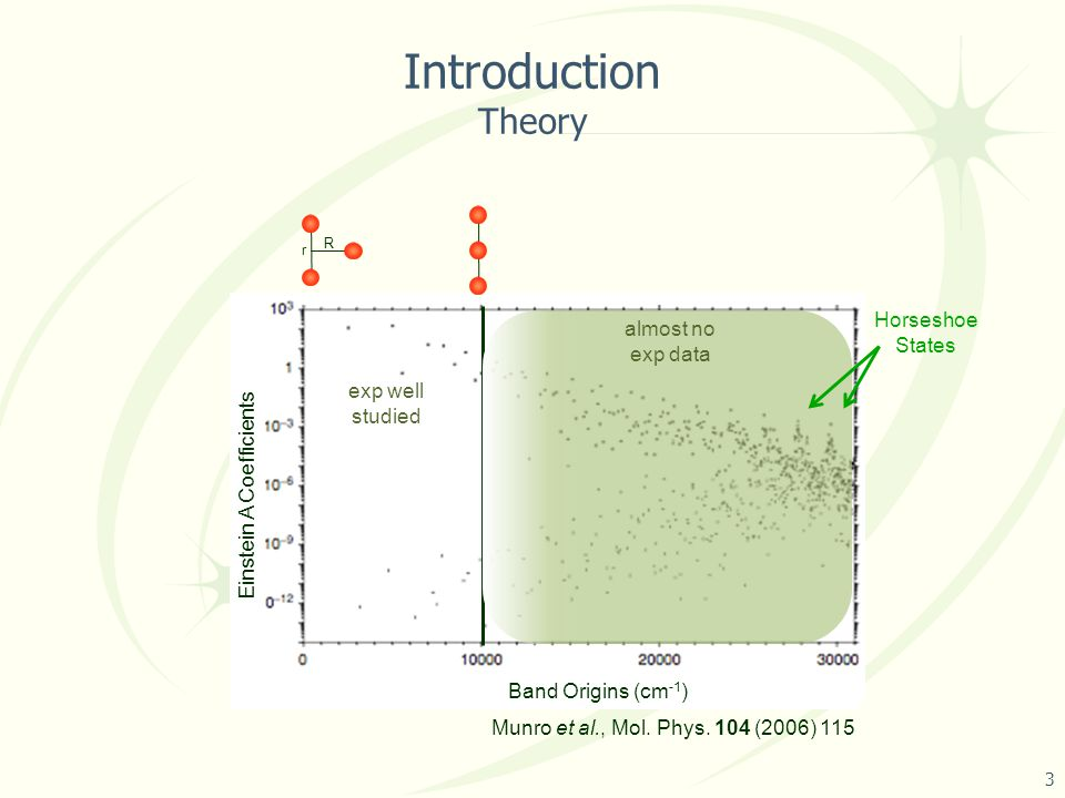 Introduction Theory     3 Munro et al., Mol.Phys.